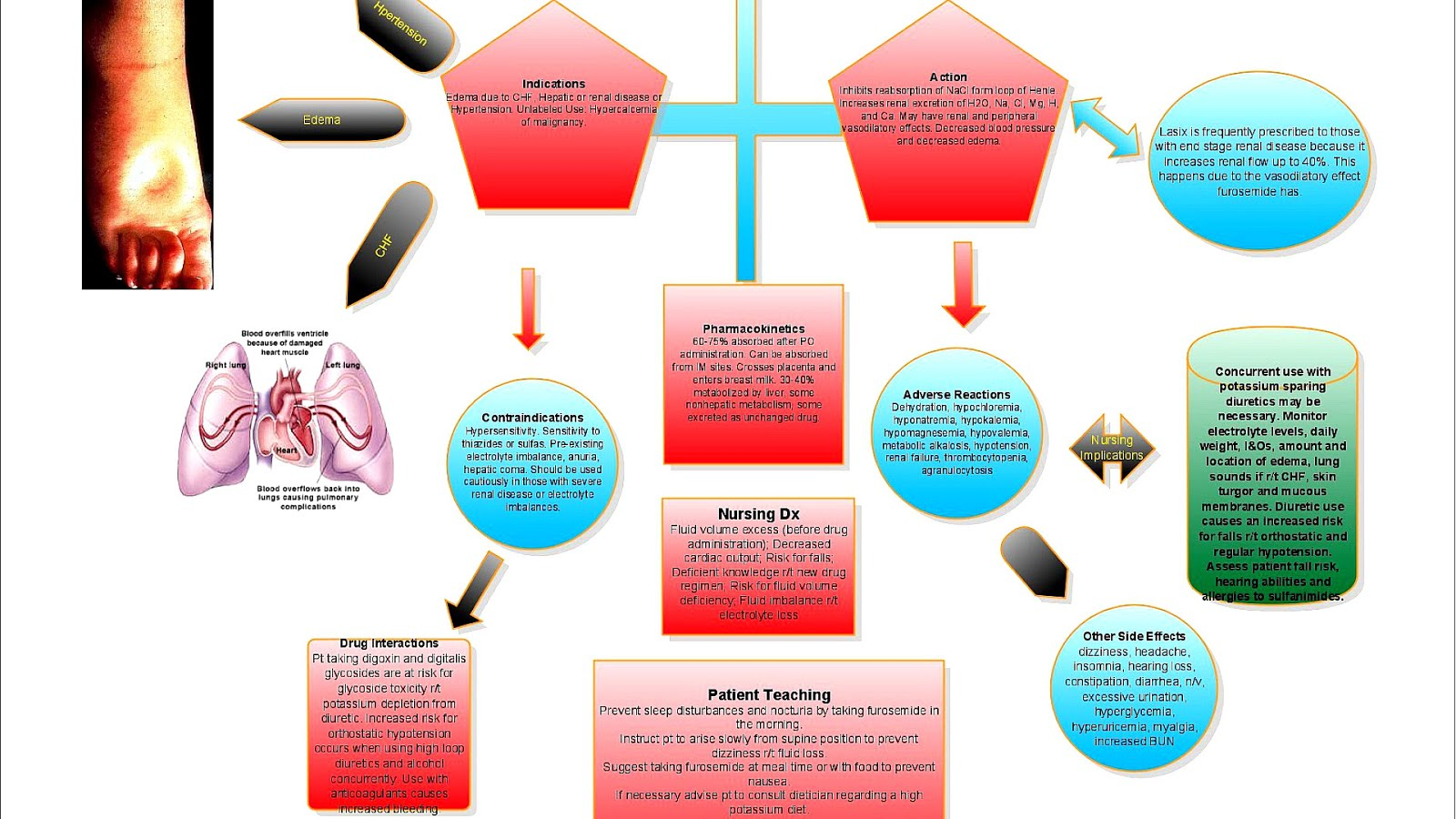 Furosemide - Lasix Side Effects - Effect Choices