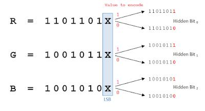 Hide Secret Message Inside an Image Using LSB-Steganography