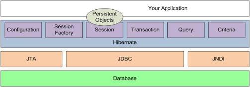 Hibernate Architecture design