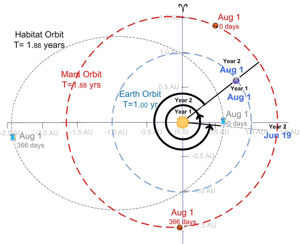 A Thought Experiment: CYLERS TO MARS: MARSONANCE