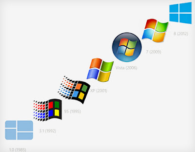 Evolution of Windows OS