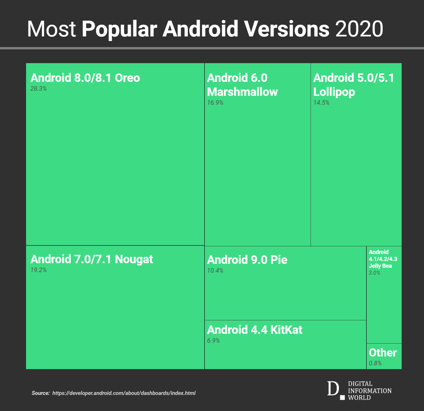 Did Google update Android Platform Versions data only once in the last year?