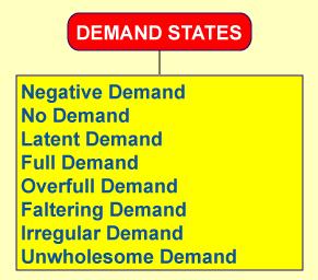 States demand