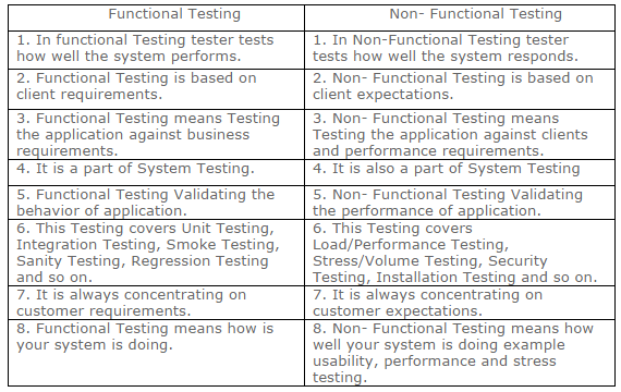 smoke testing interview questions