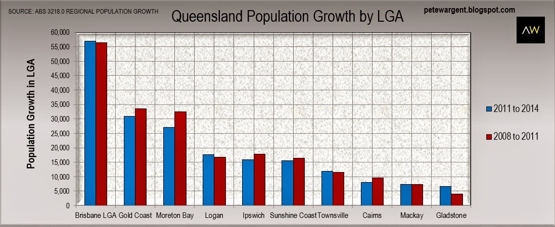 Still strong growth in Brisbane