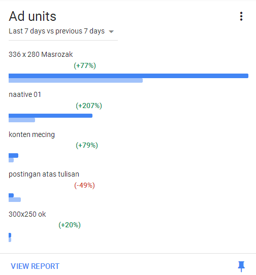 tempat dan ukuran iklan adsense yang menguntungkan