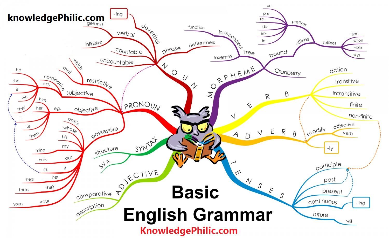 Basic English Pdf