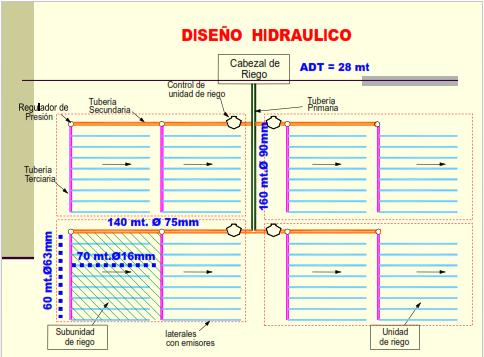 Dise o hidraulico en sistemas de riego por goteo - Sistema riego goteo ...