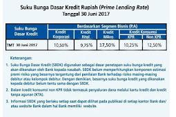 Suku Bunga Pinjaman Bank BRI Terbaru 2019