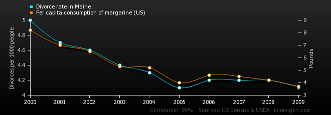 Source: Spurious Correlations at tylervigen.com