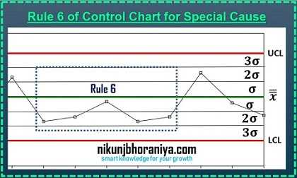 Rule 6 of control chart for Special Cause