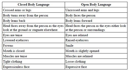 types of body language in communication pdf