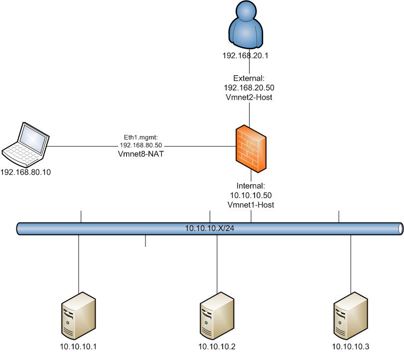 Cyber Security Memo: Basic F5 LTM HTTP Load Balance Configuration
