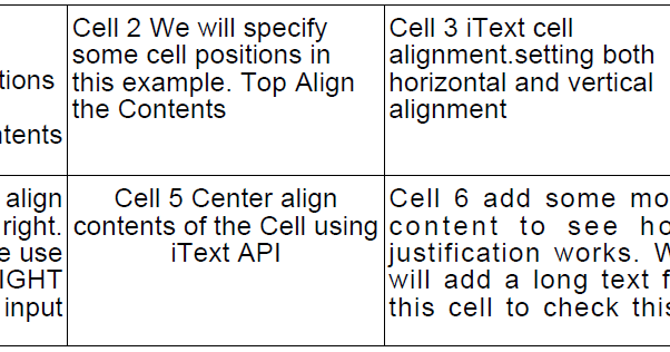 Java iText Align Cell Content Example Tutorial - Format
