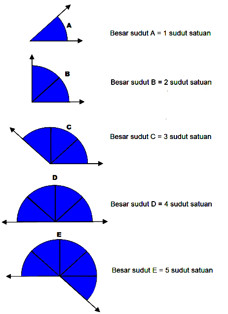 Rangkuman Materi Sudut Matematika Untuk SD Kelas  Rangkuman Materi Sudut Matematika Untuk SD Kelas 4 Terkompleks