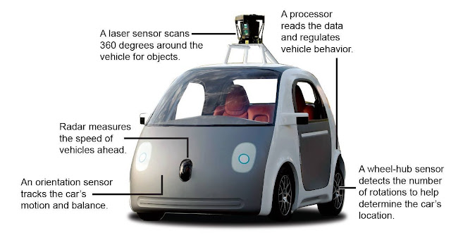 Google Autonomous car explained