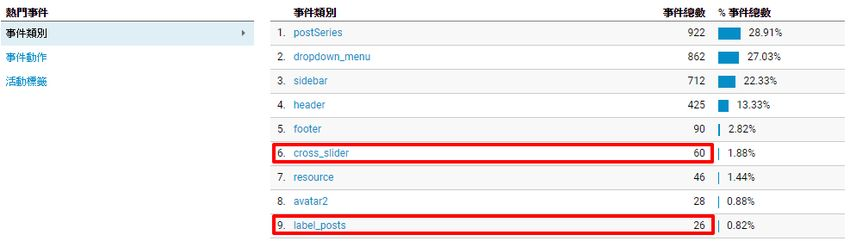 google-analytics-event-tracking-optimize-web-widget-link-1.jpg-利用科學數據,決定網頁是否安裝特定外掛,優化網站配置﹍實作範例