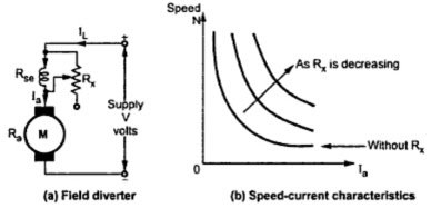 Speed Control of D.C. Series Motor : Flux Control ~ your