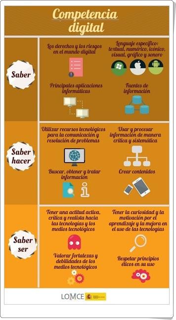 """Día Mundial de Internet (17 de mayo): """"Competencia digital en la LOMCE"""""""