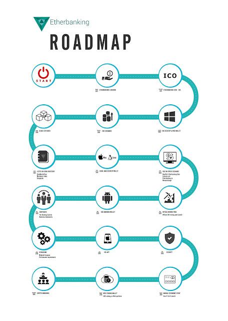 Dự án đầu tư Etherbanking.io ending lên đến 30% tháng