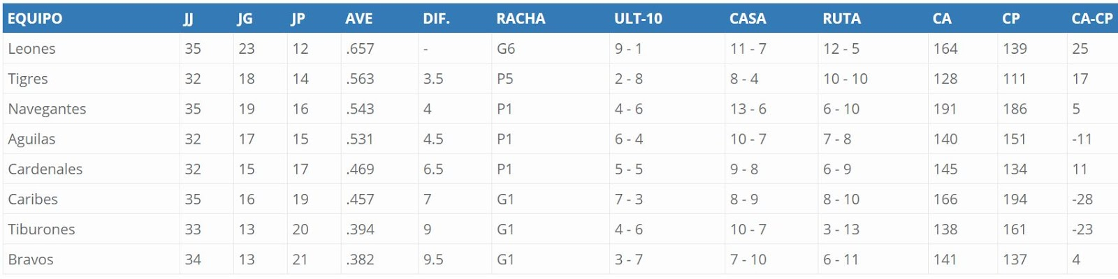 Tabla de posiciones LVBP actualizada. Tabla de posiciones del beisbol profesional venezolano 2017-2018 actualizada