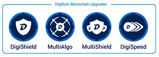 DigiByte Teknolojileri