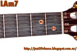 LAm7 acorde de guitarra