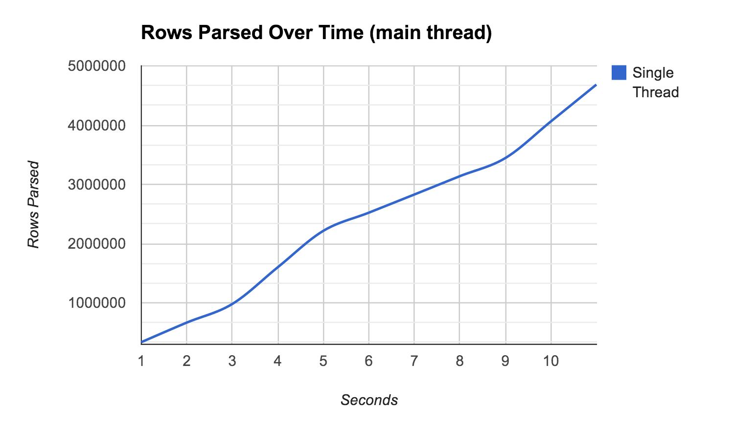 Matt's Musings: Javascript Performance: Synchronous vs