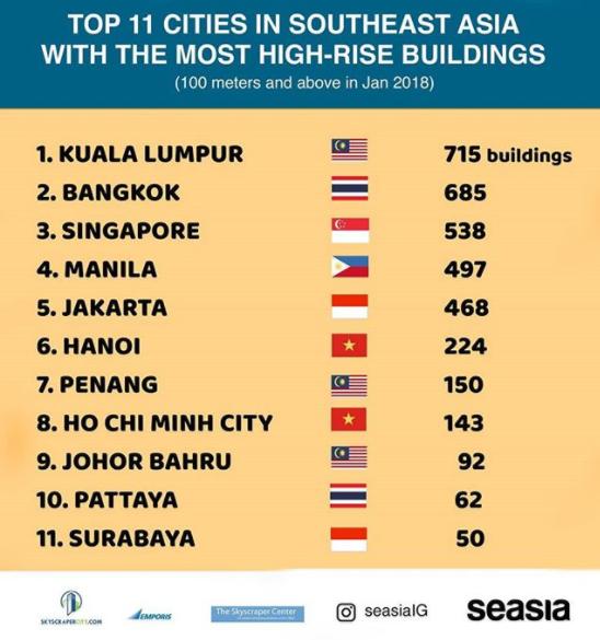 11 Bandar Paling Banyak Bangunan Pencakar Langit di ASEAN