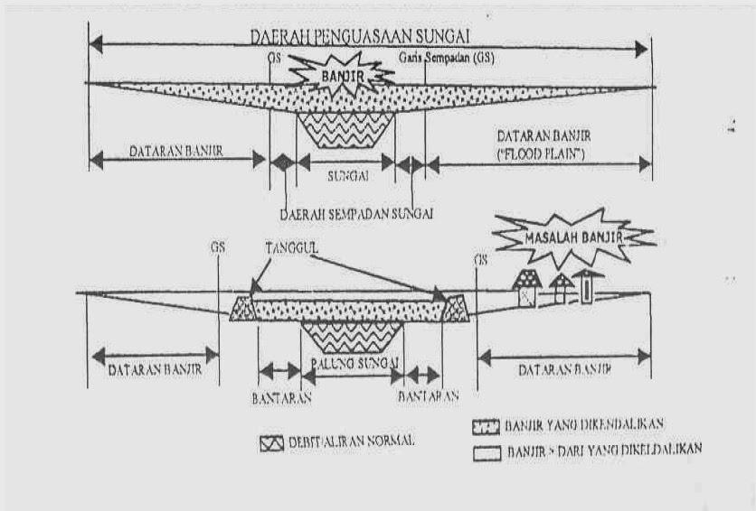 KRB sempadan sungai & daerah dataran banjir (floodplain)