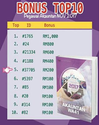 Kejayaan Top 5 Affiliate Niche Kerjaya