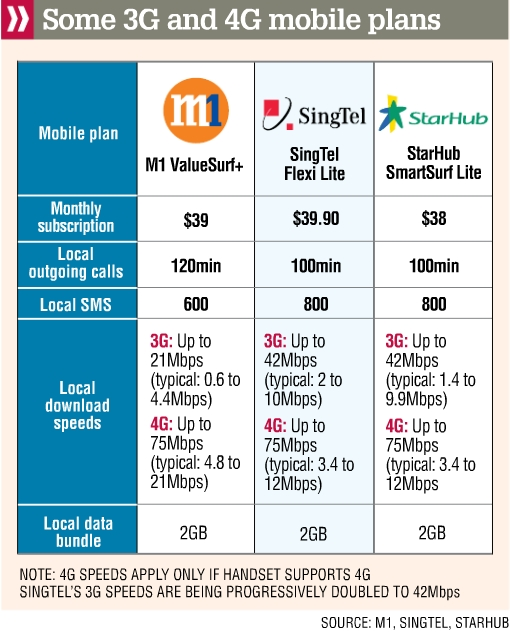 Telcos Mobile 3G & 4G speed