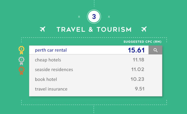 Most expensive keywords for Travel & Tourism in Malaysia