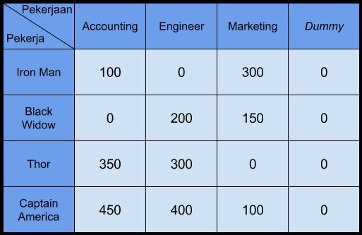 tabel penugasan dummy 3