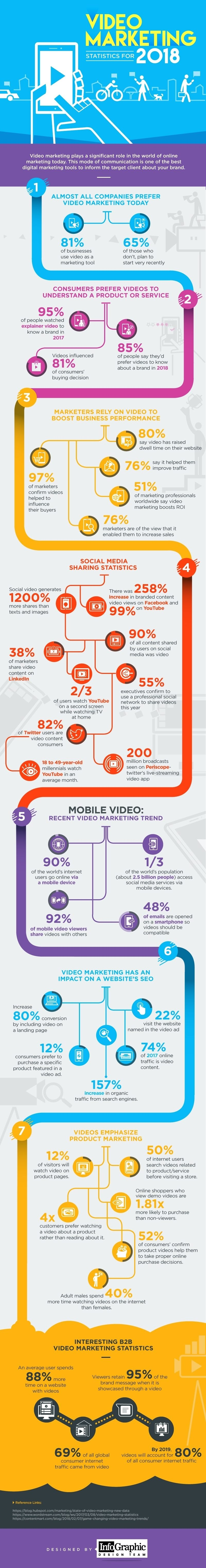 Video Marketing Statistics For 2018 #Infographic