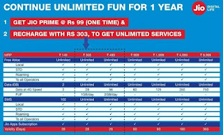 Jio Plan Detail For Prepaid Aur Postpaid
