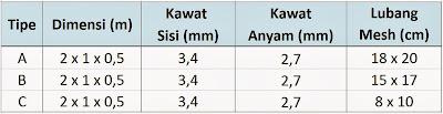 Harga Kawat Bronjong