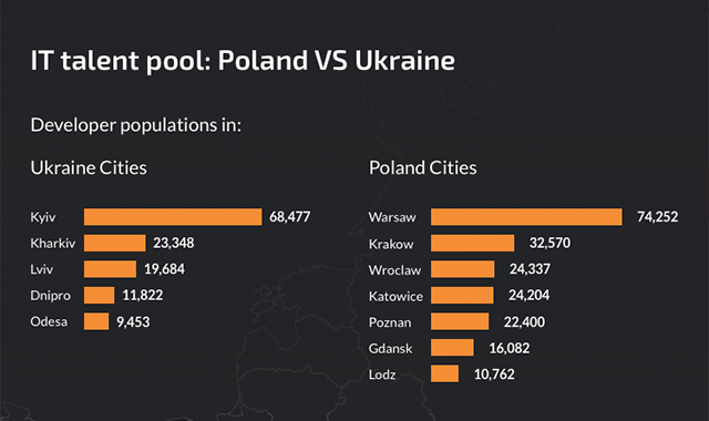 IT Talent pool: Poland vs Ukraine