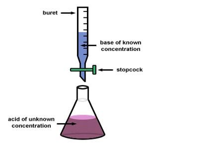 Quantitative and Qualitative Analysis:Acid -Base Titration ...