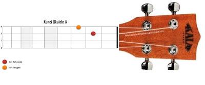 chord kunci A ukelele kentrung
