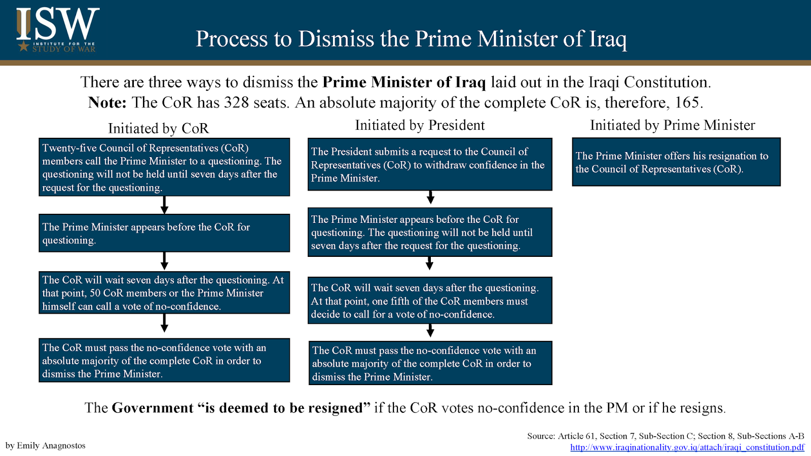 Iraqi Constitutional Provisions