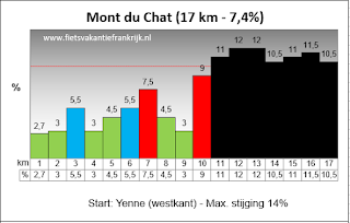 Mont du Chat top-5 Alpen cols