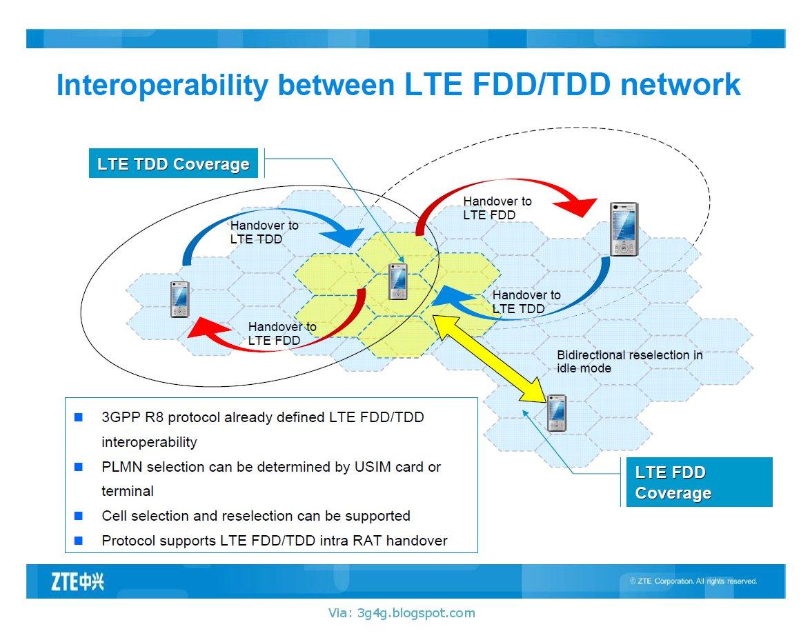 The 3G4G Blog: Interoperability between LTE FDD/TDD network