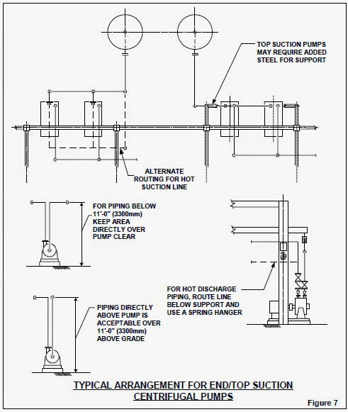 piping layout pumps how to do pump piping with layout explained | piping guide piping layout engineer