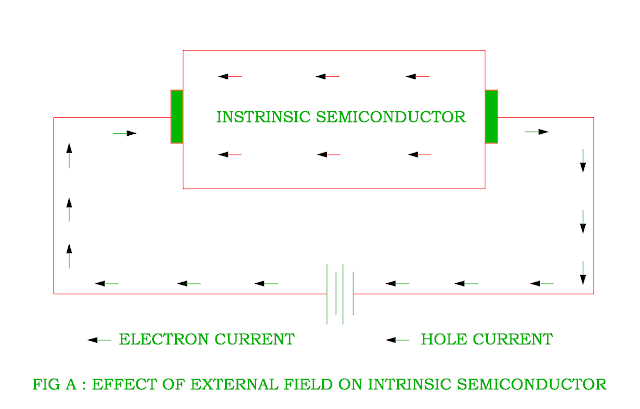 effect-of-semiconductor-on-intrinsic-semiconductor.png