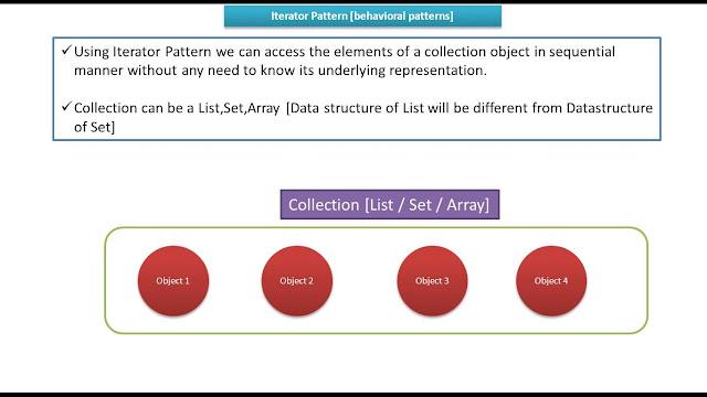 Iterator Design Pattern In Java