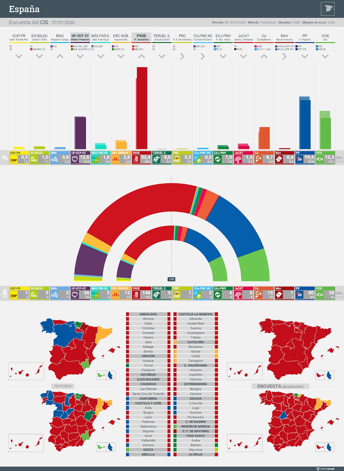 Gráfico de la encuesta para elecciones generales en España realizada por el CIS, 27 de julio de 2020
