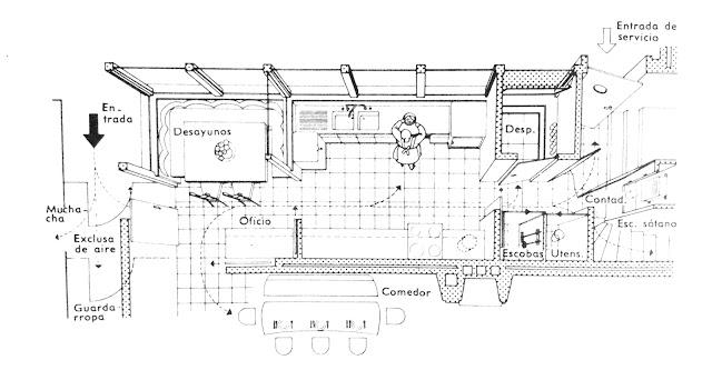 El Arte de Proyectar en Arquitectura. Distribución de cocina. Neufert.