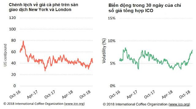 giá cà phê ico
