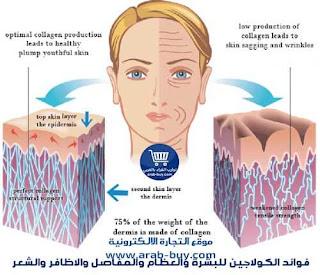 فوائد الكولاجين للبشرة والشعر والاظافر والعظام والمفاصل من اي هيرب كولاجين iherb collagen